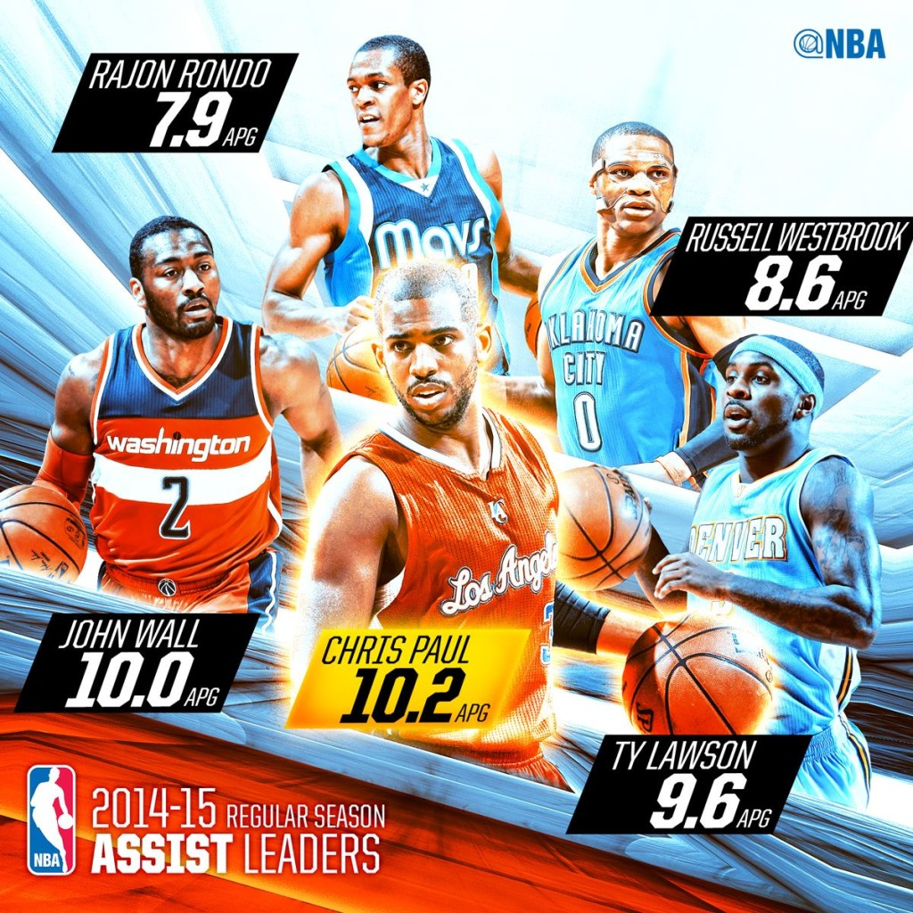 Nba All Time Scoring Leaders In Playoffs | Basketball Scores