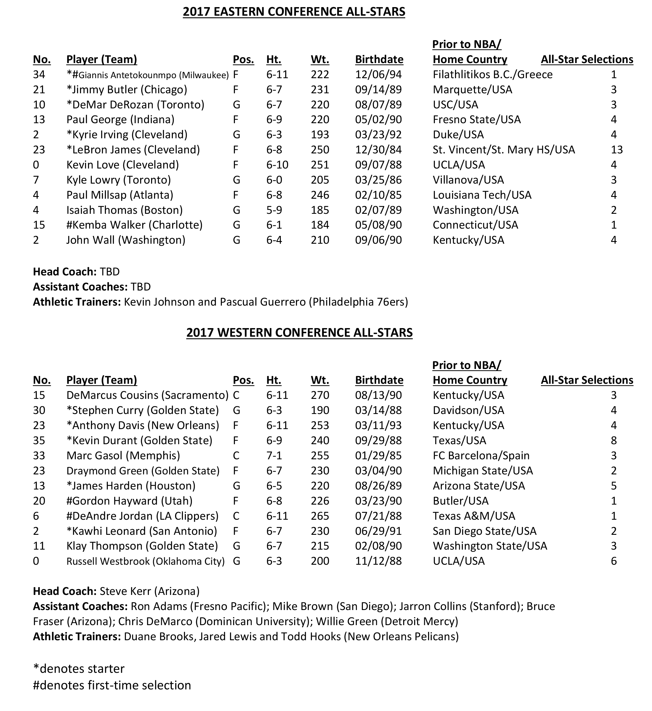 2017-All-Star-Rosters