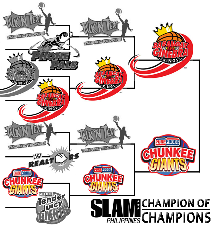 PBA Philippine Cup Champion of Champions: Finals