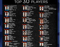 Basketball Marathon 2014 selects Top 30 players